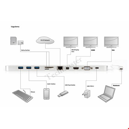 Notebook Dock Station USB 3.1 Type C UHD 4K HDMI MiniDP VGA Audio